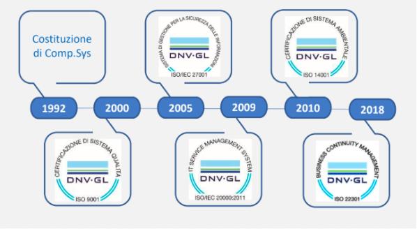 Timeline Comp.Sys